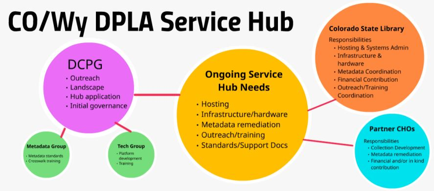 Co/Wy Service Hub meeting with DPLA Staff, Meeting Notes, September 2016