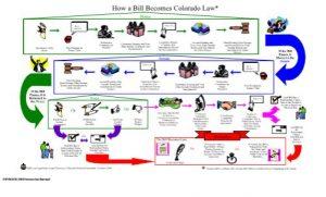 http://cogadev.prod.acquia-sites.com/sites/default/files/bill_becomes_law_chart.pdf