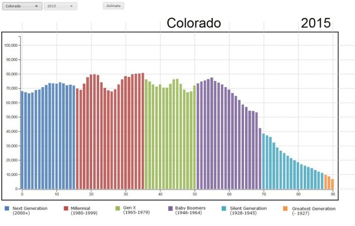 Colorado Population by Age Visualization Graph