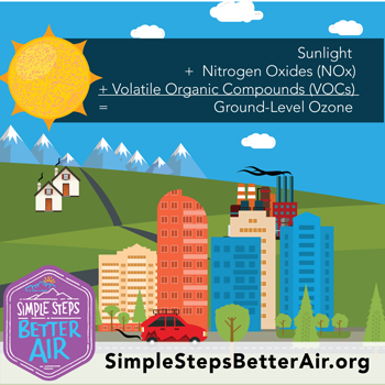 Summer Ozone and Pollution
